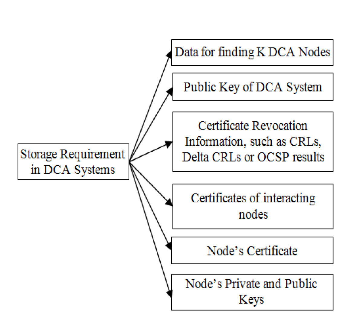A survey and taxonomy of distributed certificate authorities in open image in new window 1betcityfo Image collections