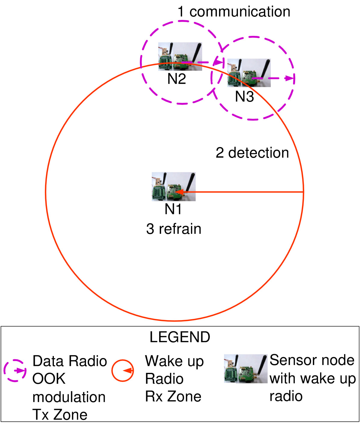 High Sensitivity Wake Up Radio Using Spreading Codes Design Alarm 5 Zone Circuit Cmos Ic Open Image In New Window