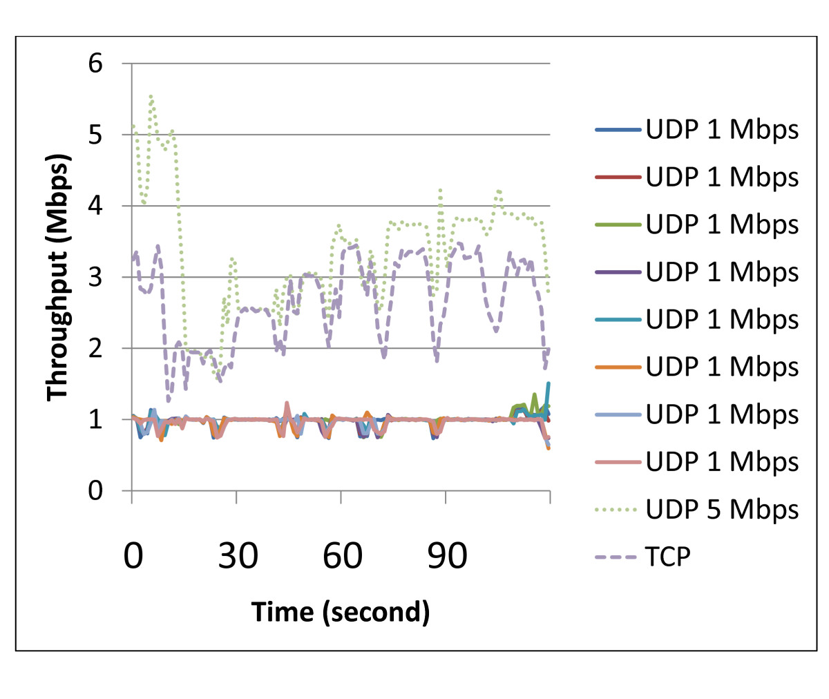 Cross-layer based adaptive wireless traffic control for per-flow and