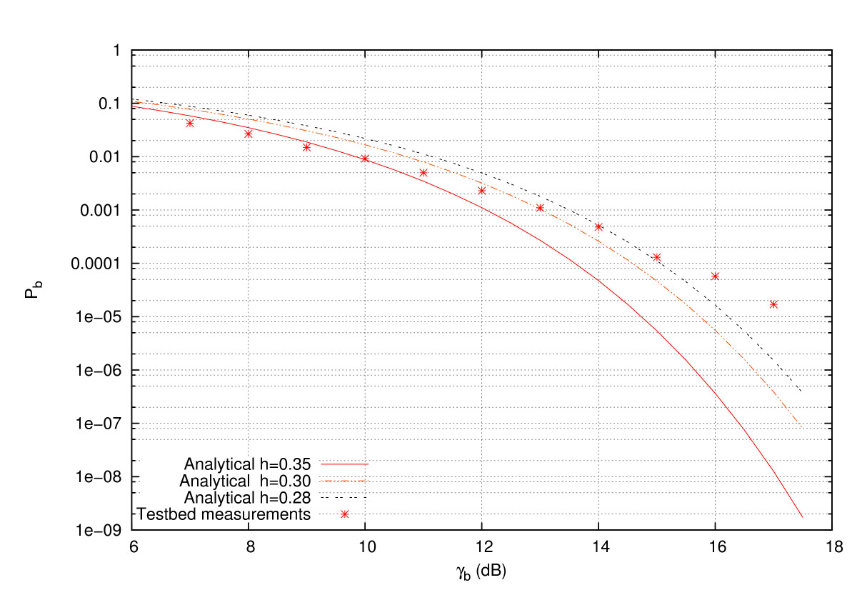 Analytical and empirical evaluation of the impact of