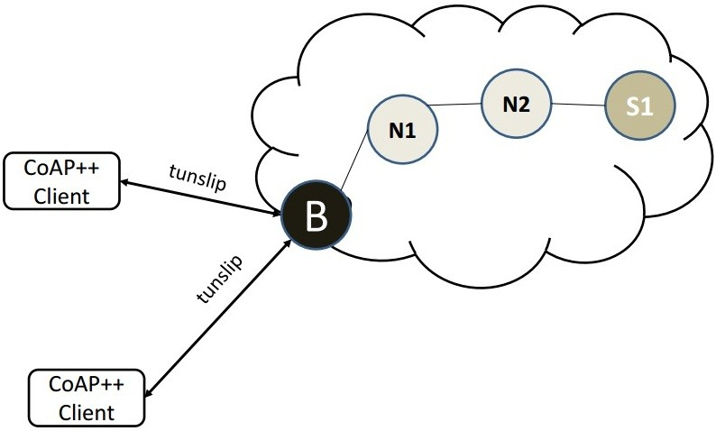 Facilitating the creation of IoT applications through conditional