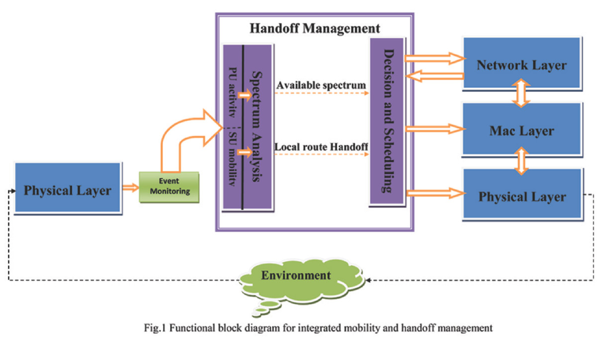 Proactive Integrated Handoff Management In Cognitive Radio Mobile Ad Physicalblockdiagramjpg Open Image New Window Figure 1 Functional Block Diagram