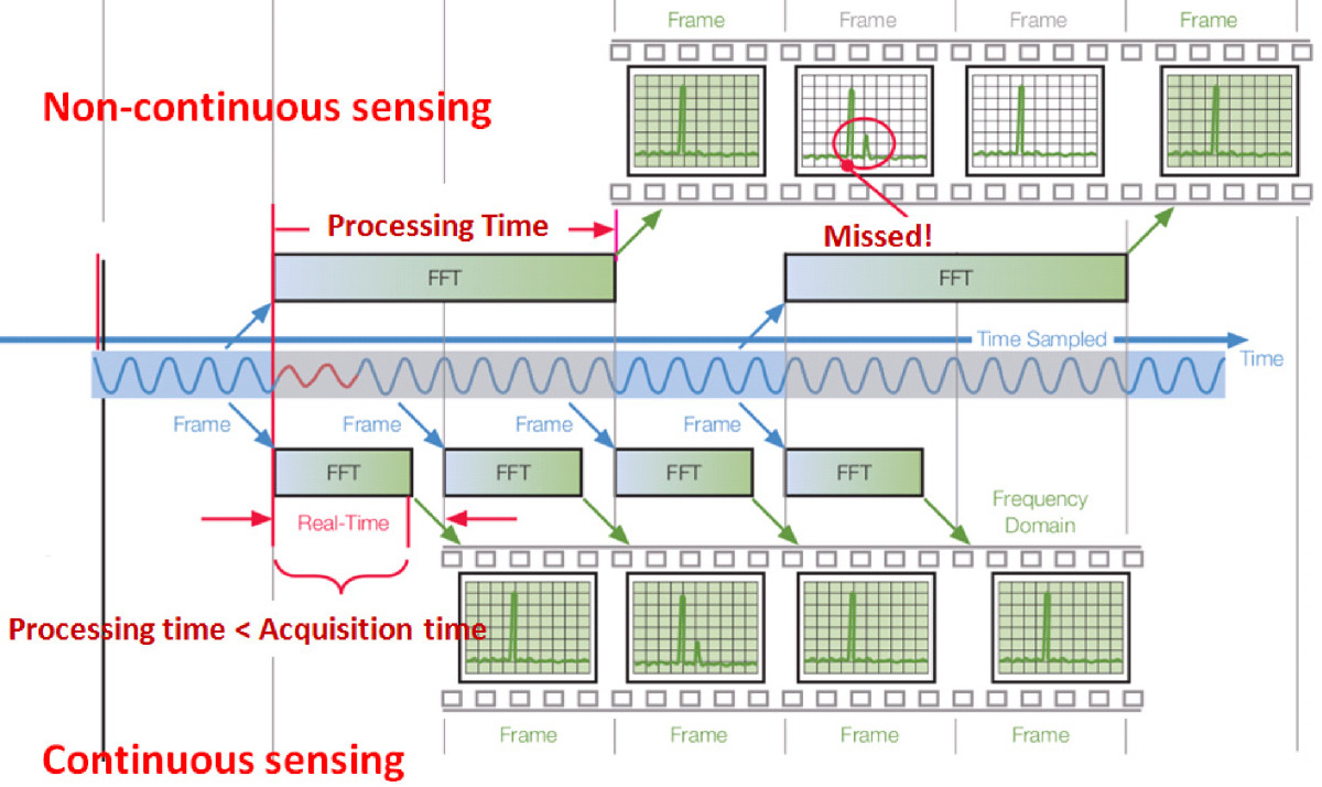 Advanced spectrum sensing with parallel processing based on software