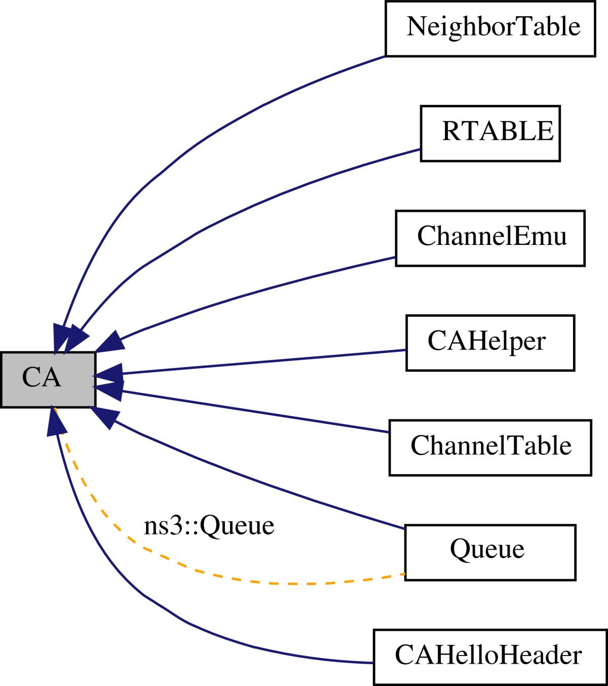 Simulation of multi-radio multi-channel 802 11-based mesh
