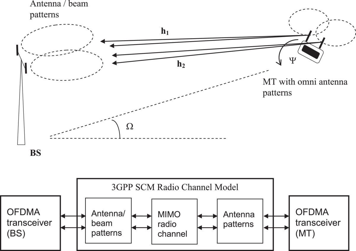 Performance of opportunistic fixed-beam spatial multiplexing