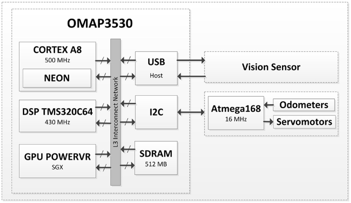Real Time Simultaneous Localization And Mapping Towards Low Cost Omap 5 Block Diagram Open Image In New Window Figure 3 System Architecture