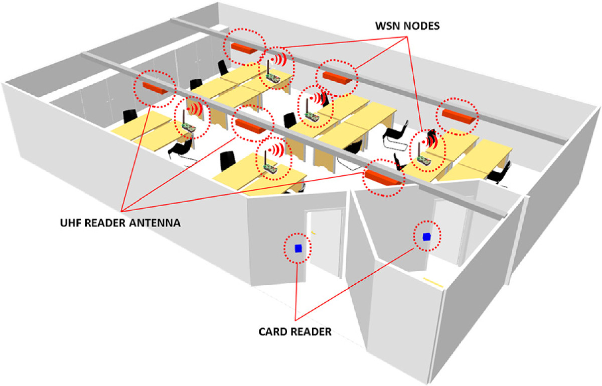 Hybrid WSN and RFID indoor positioning and tracking system