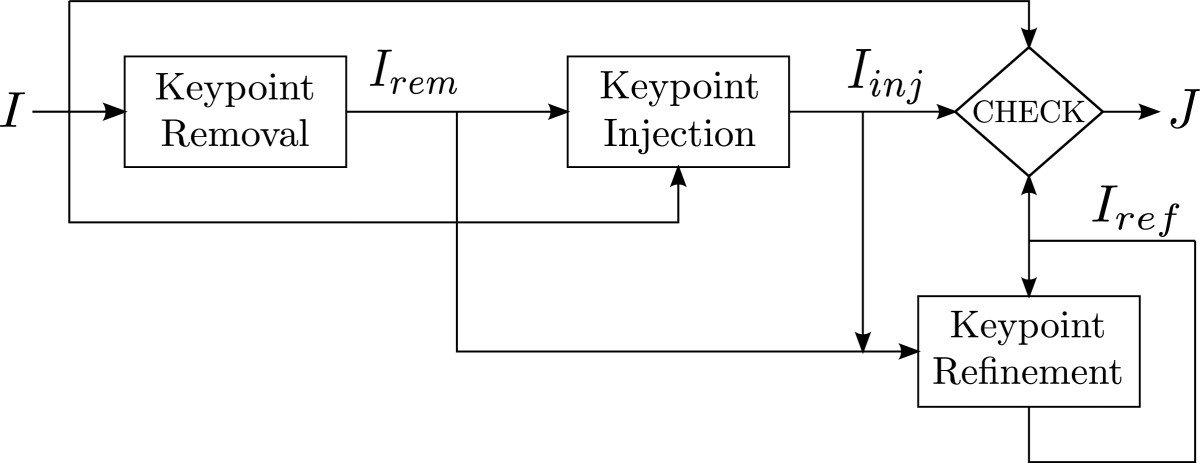 Removal and injection of keypoints for SIFT-based copy-move counter