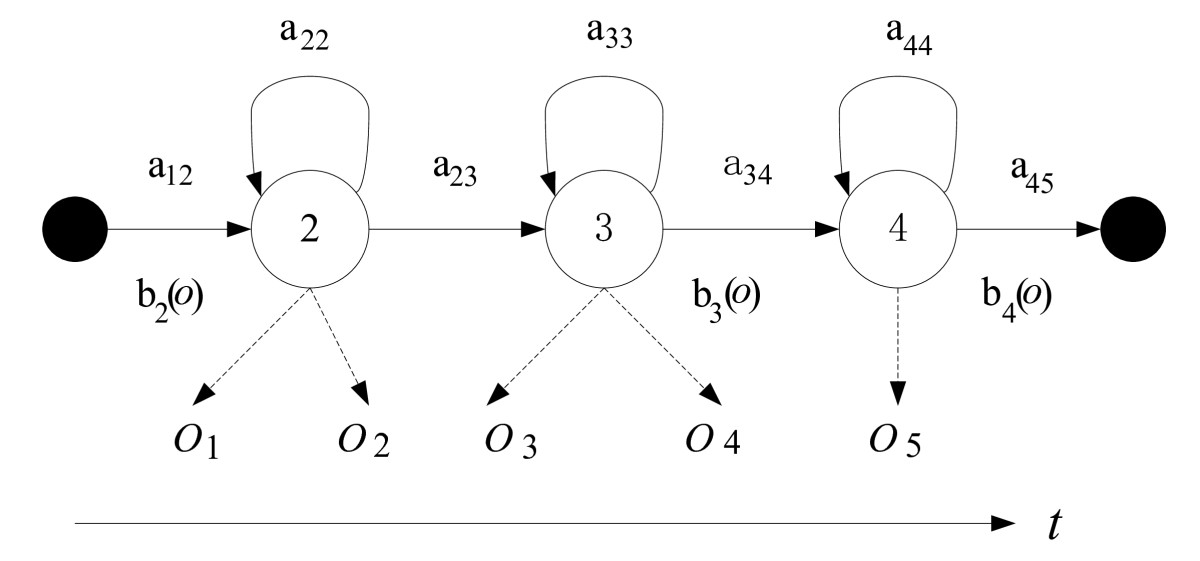 a novel voice activity detection based on phoneme recognition using statistical model