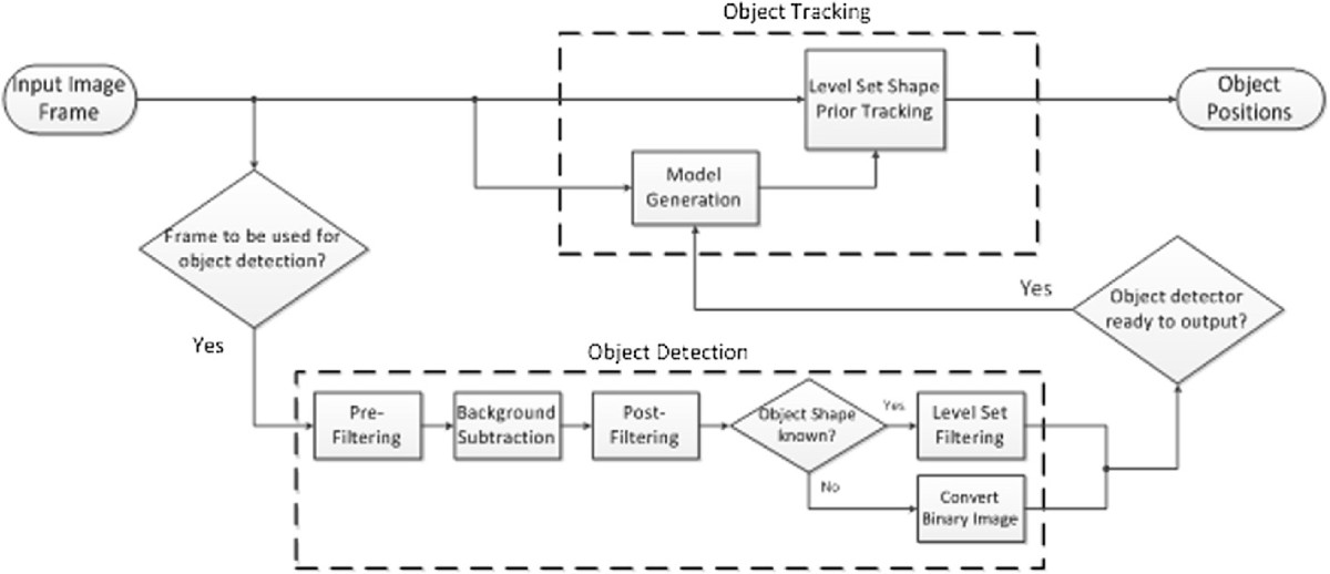 object detection and tracking thesis Object detection and tracking in images and point clouds - daniel finnegan - bachelor thesis - computer science - software - publish your bachelor's or master's thesis, dissertation, term paper or essay.