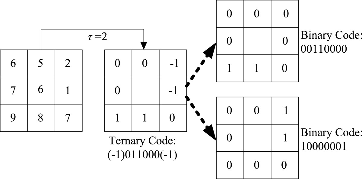 Concaveconvex Local Binary Features For Automatic Target Cool Ternary Form Is Represented By The Pattern