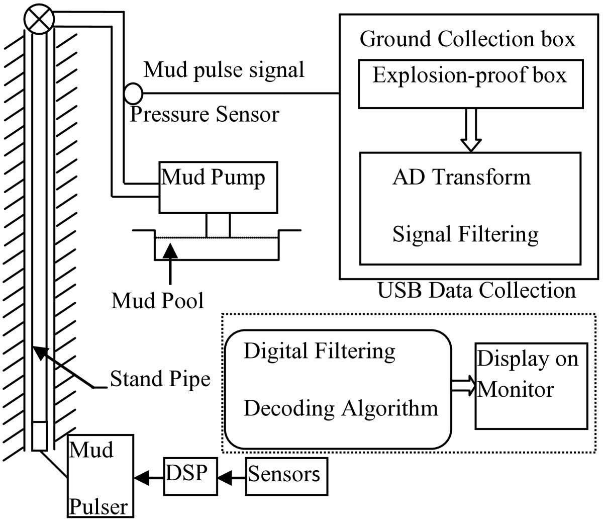 digital paper processing research signal 1 what is digital signal processing ans: dsp deals with the manipulation of an information signal to modify or improve it in some way the value of each signal sample is represented by a value selected from a finite set of possible values the difference between the unquantized value and.