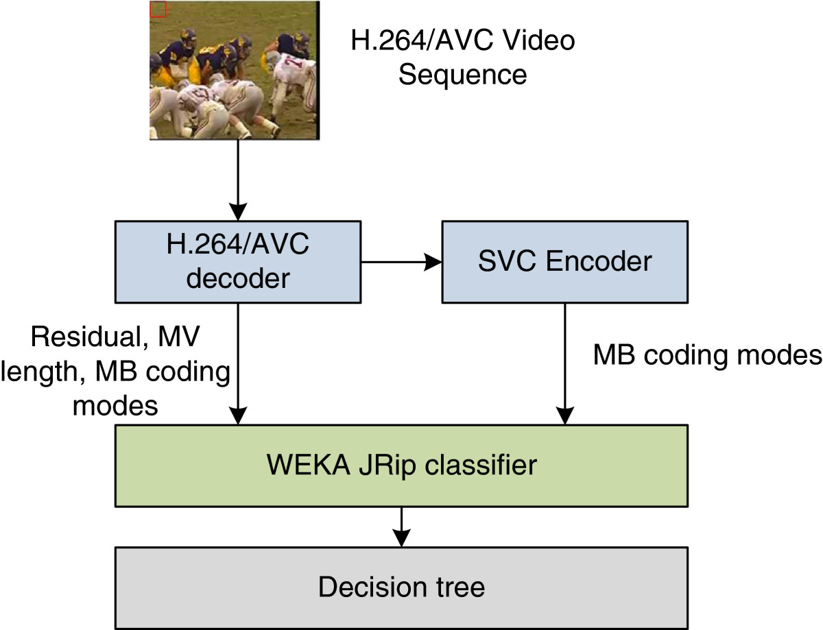 Low Complexity Transcoding Algorithm From H264 Avc To Svc Using H 264 Decoder Block Diagram Open Image In New Window