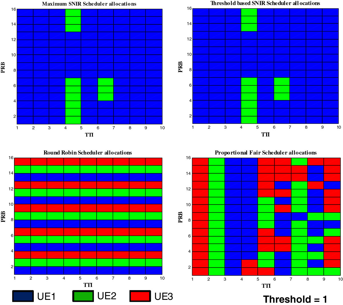 Capacity Analysis Of Threshold Based Snr Scheduler In Lte