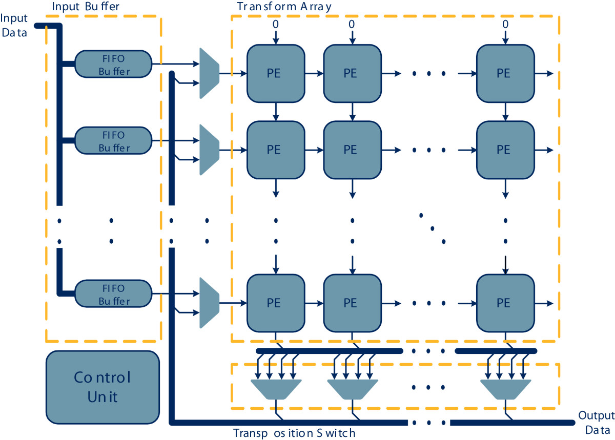 Unified transform architecture for AVC, AVS, VC-1 and HEVC high ...