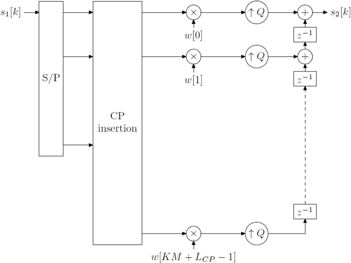Multi-carrier modulation analysis and WCP-COQAM proposal   SpringerLink