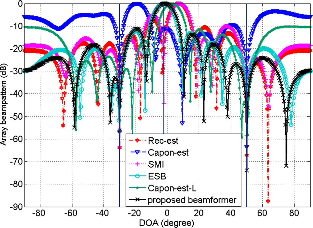 A robust adaptive beamforming method based on the matrix
