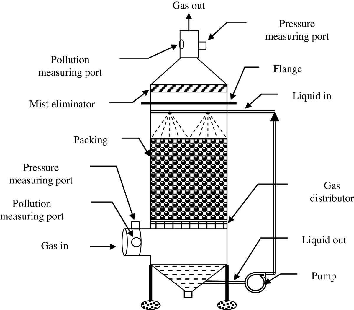 Influence of liquid and gas flow rates on sulfuric acid mist removal
