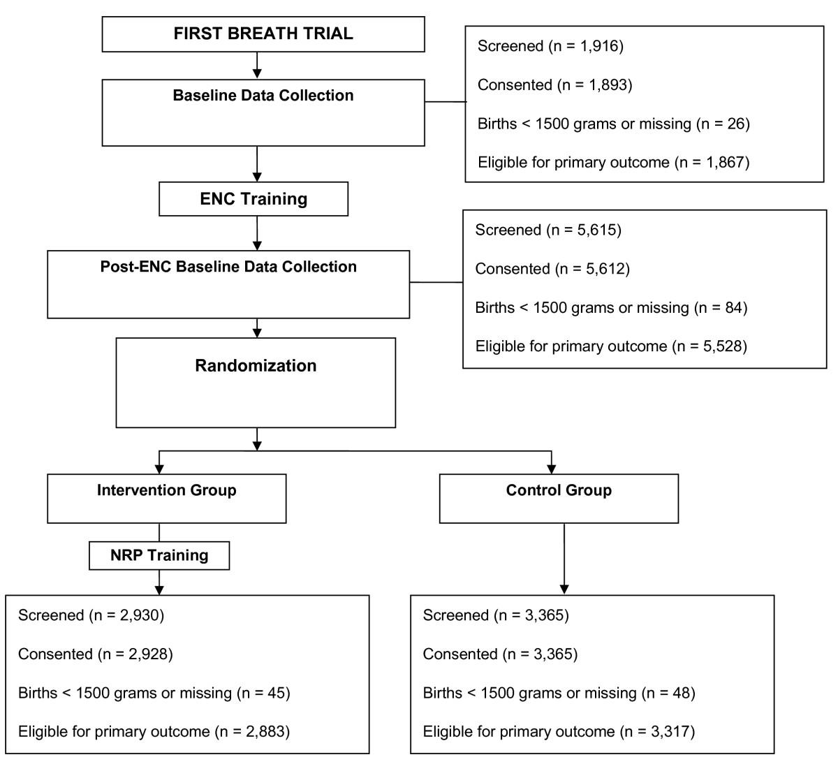 Reduced perinatal mortality following enhanced training of