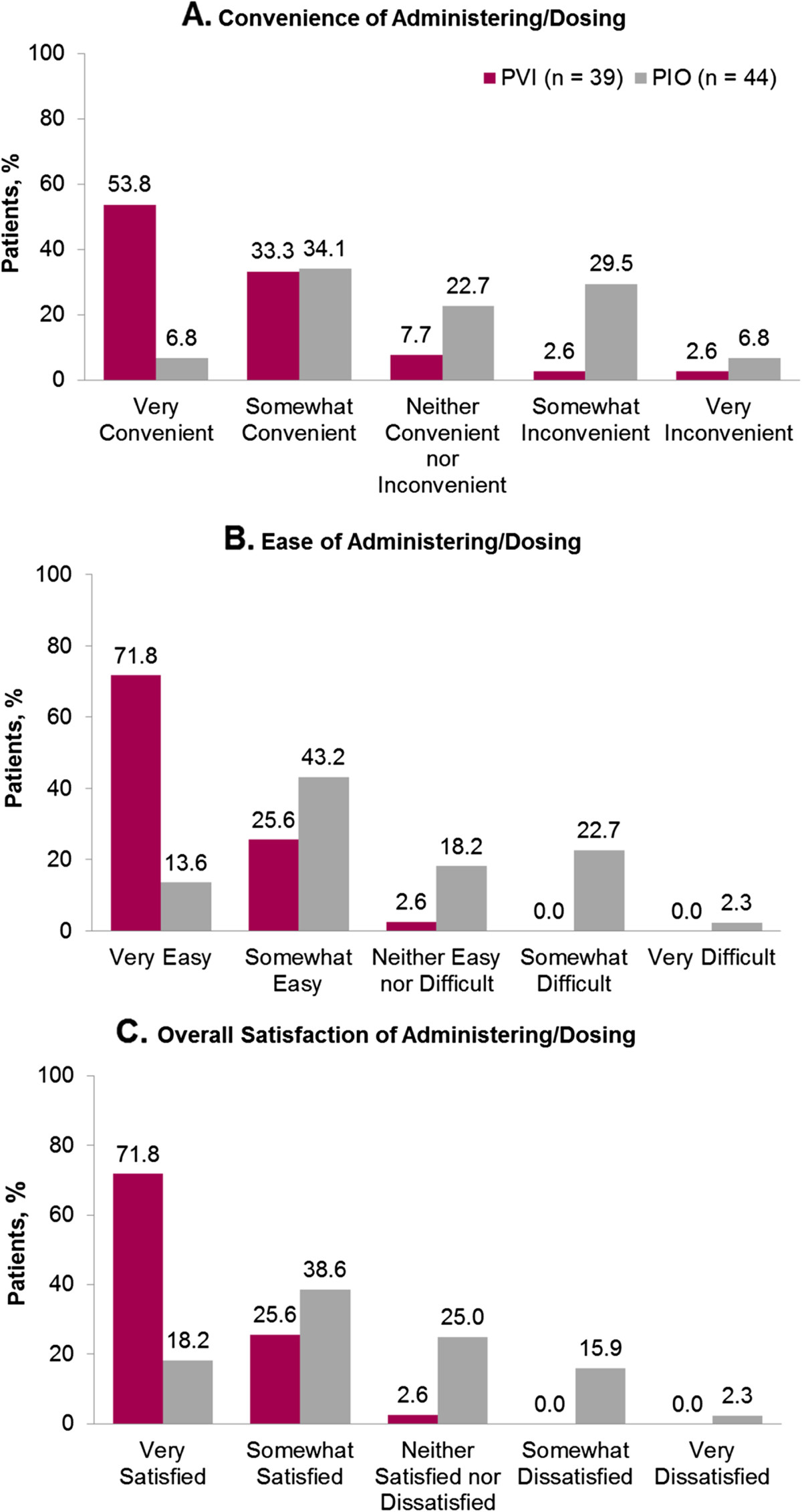 Patients' administration preferences: progesterone vaginal insert