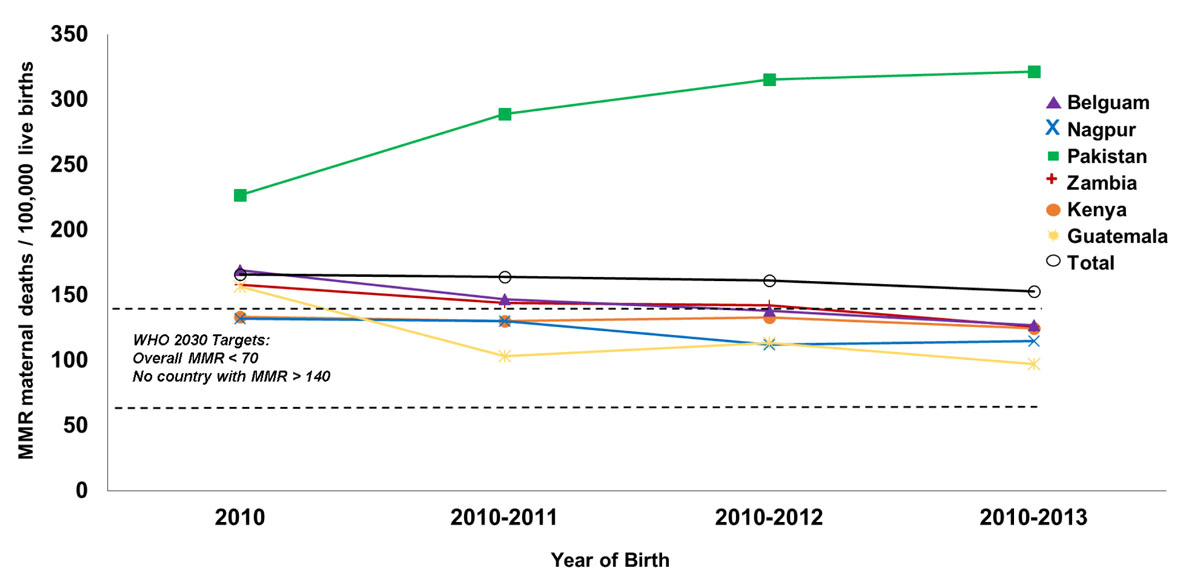 Risk factors for maternal death and trends in maternal