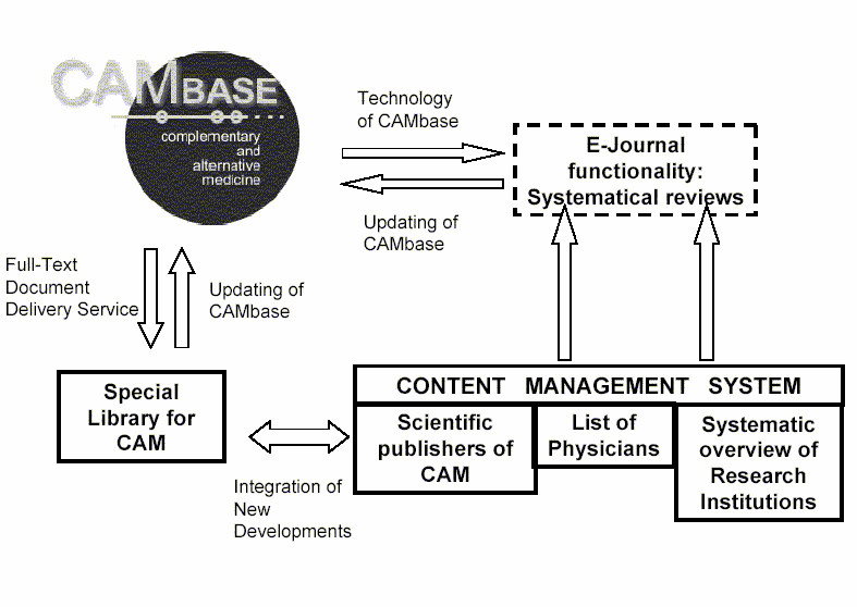 CAMbase – A XML-based bibliographical database on