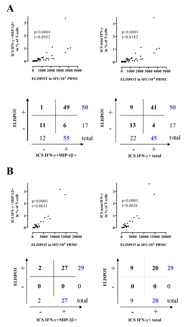 The Intracellular Detection Of Mip 1beta Enhances The