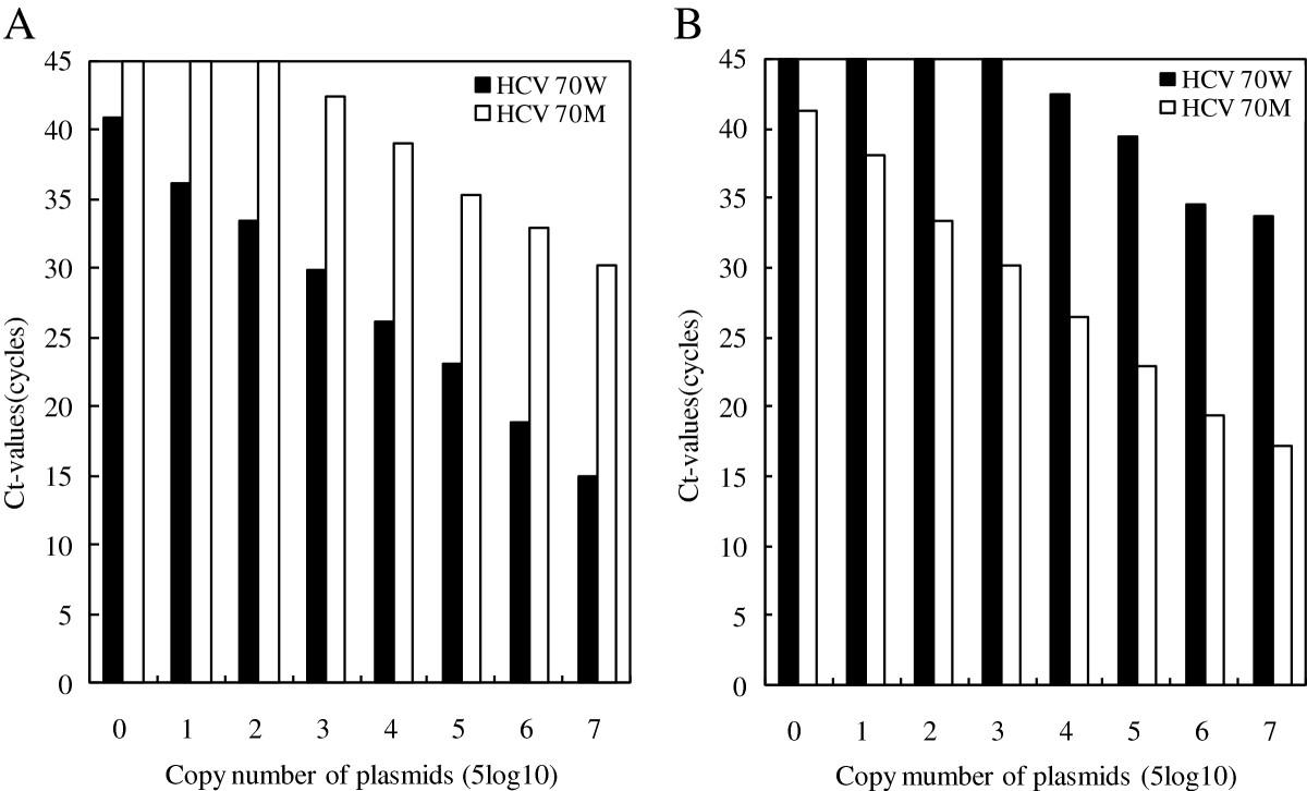 Quantitation of substitutions at amino acid 70 in hepatitis C virus ...