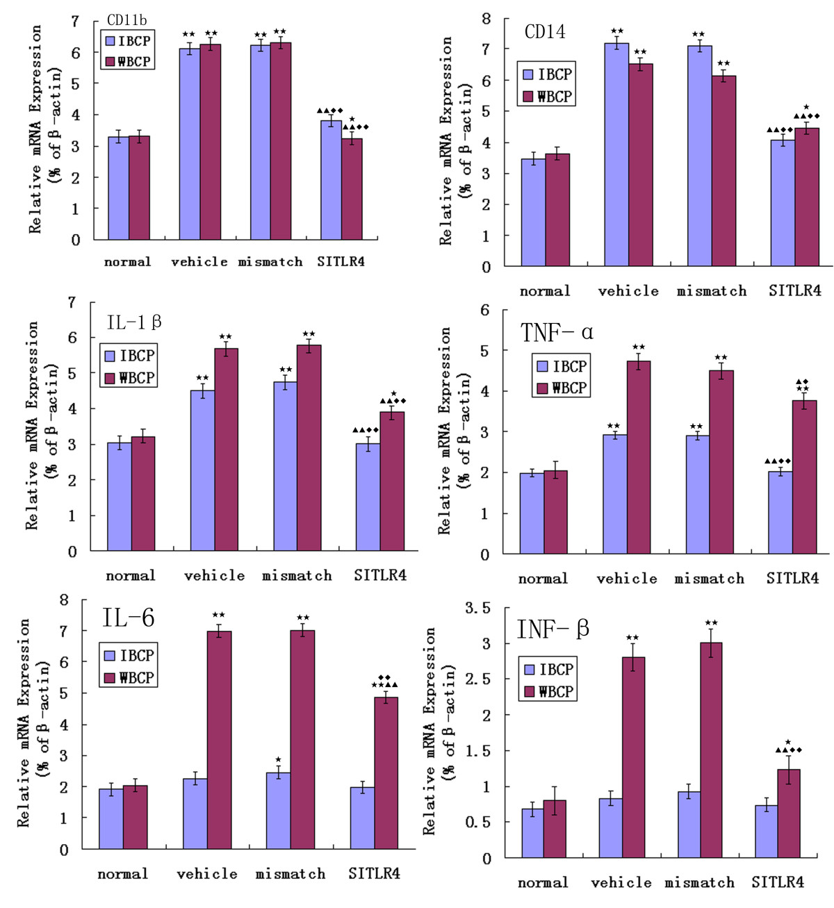 Down-regulation of Toll-like receptor 4 gene expression by