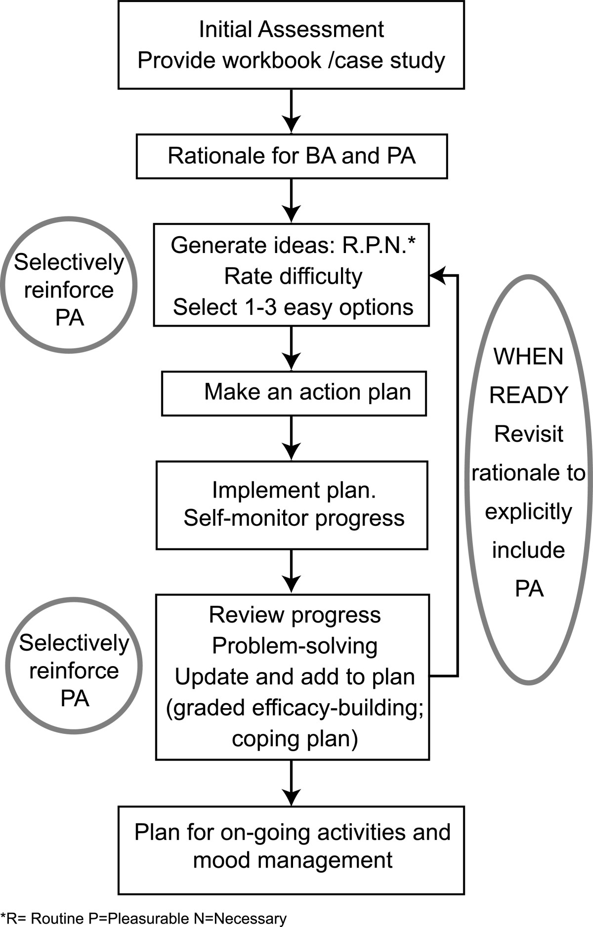 behavioural activation routine activities