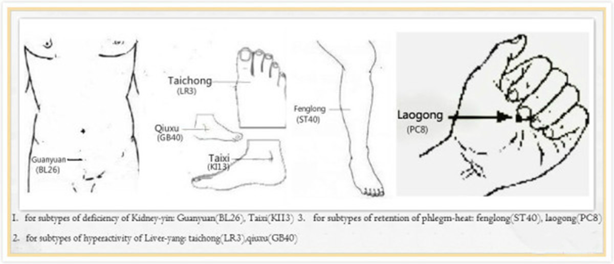 Effectiveness of De Qi during acupuncture for the treatment of