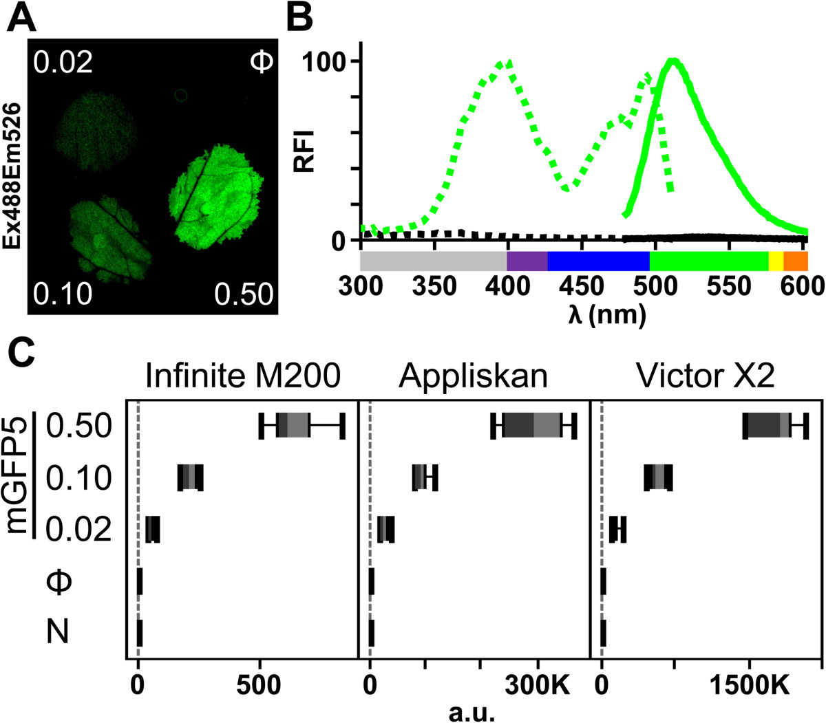 0caf0a44bc3b Rapid fluorescent reporter quantification by leaf disc analysis and ...