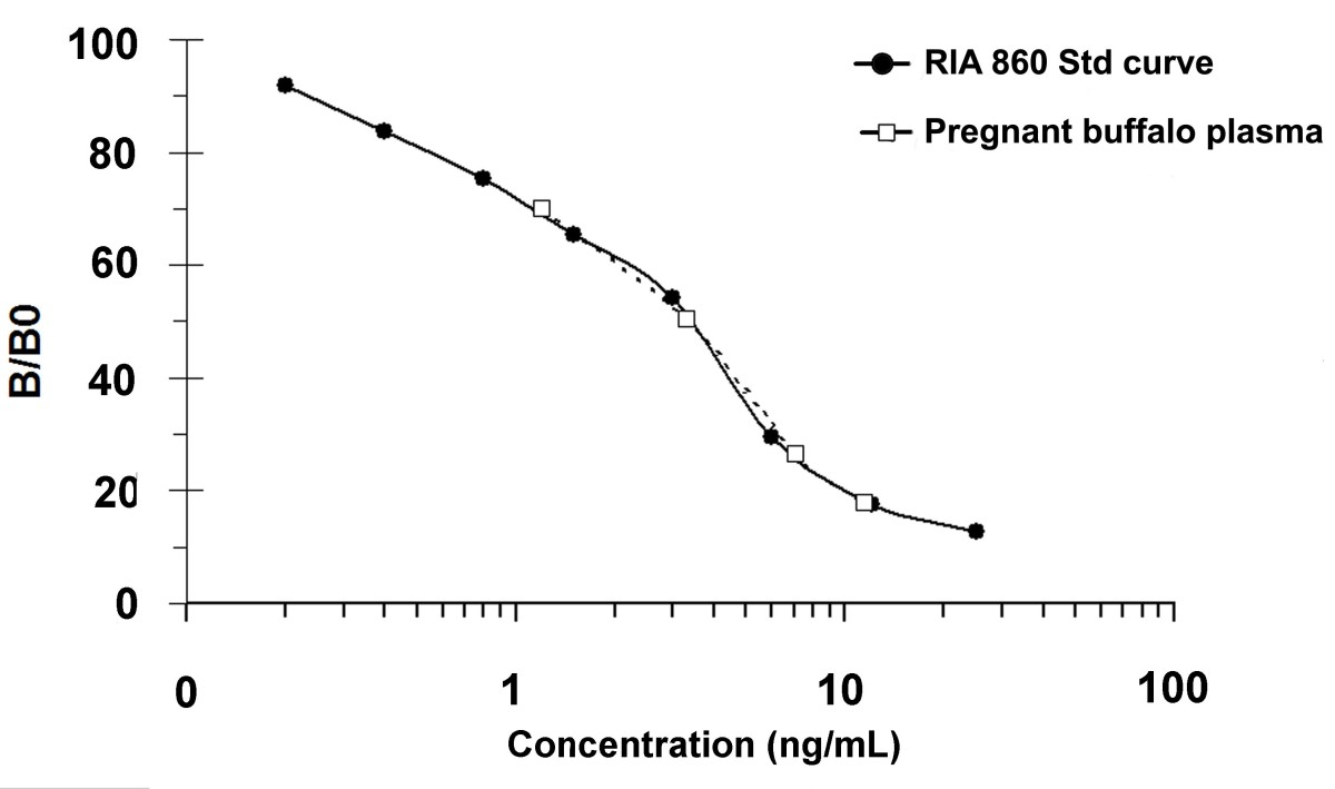 purification of pregnancy associated glycoproteins from late Anatomy of the Pregnant Body figure 7