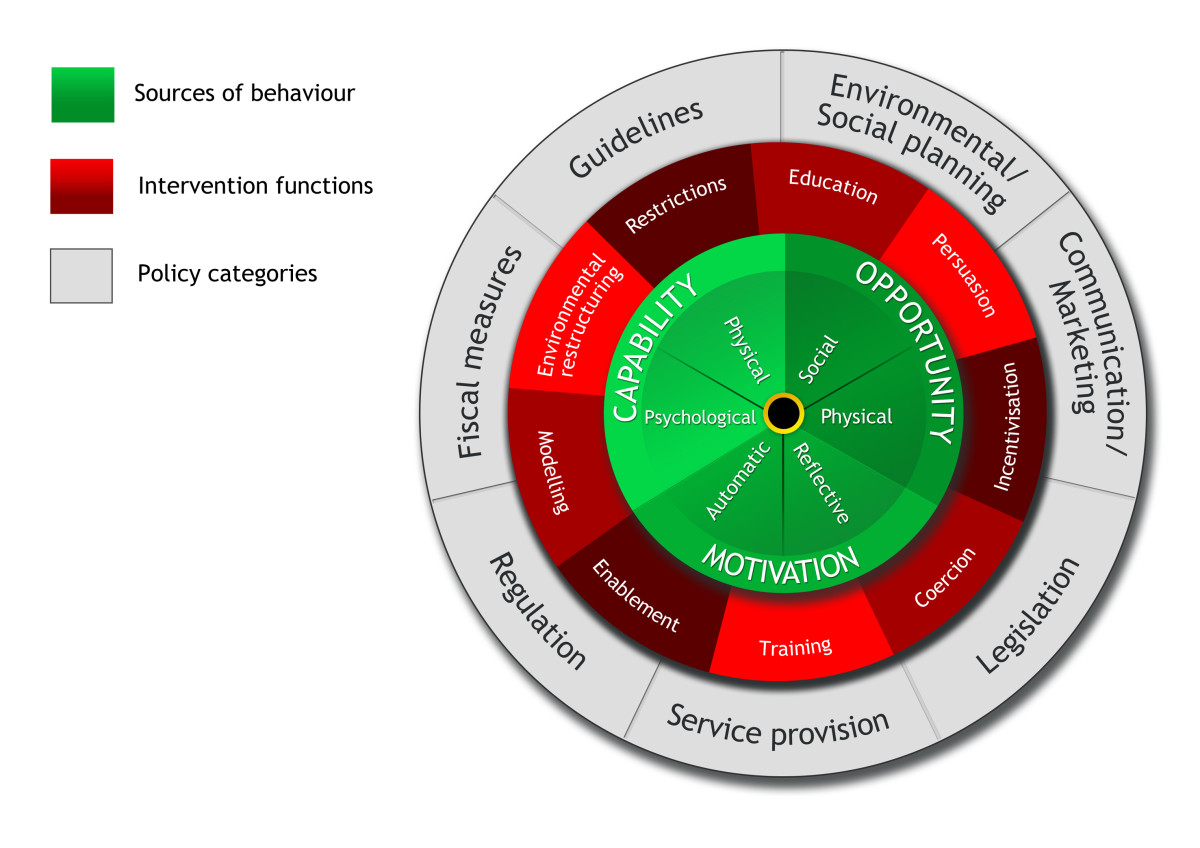 The Behaviour Change Wheel A New Method For Characterising And