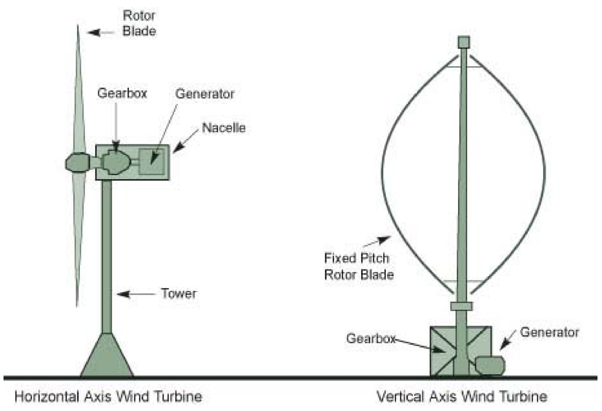 Potential of wind power projects under the Clean Development