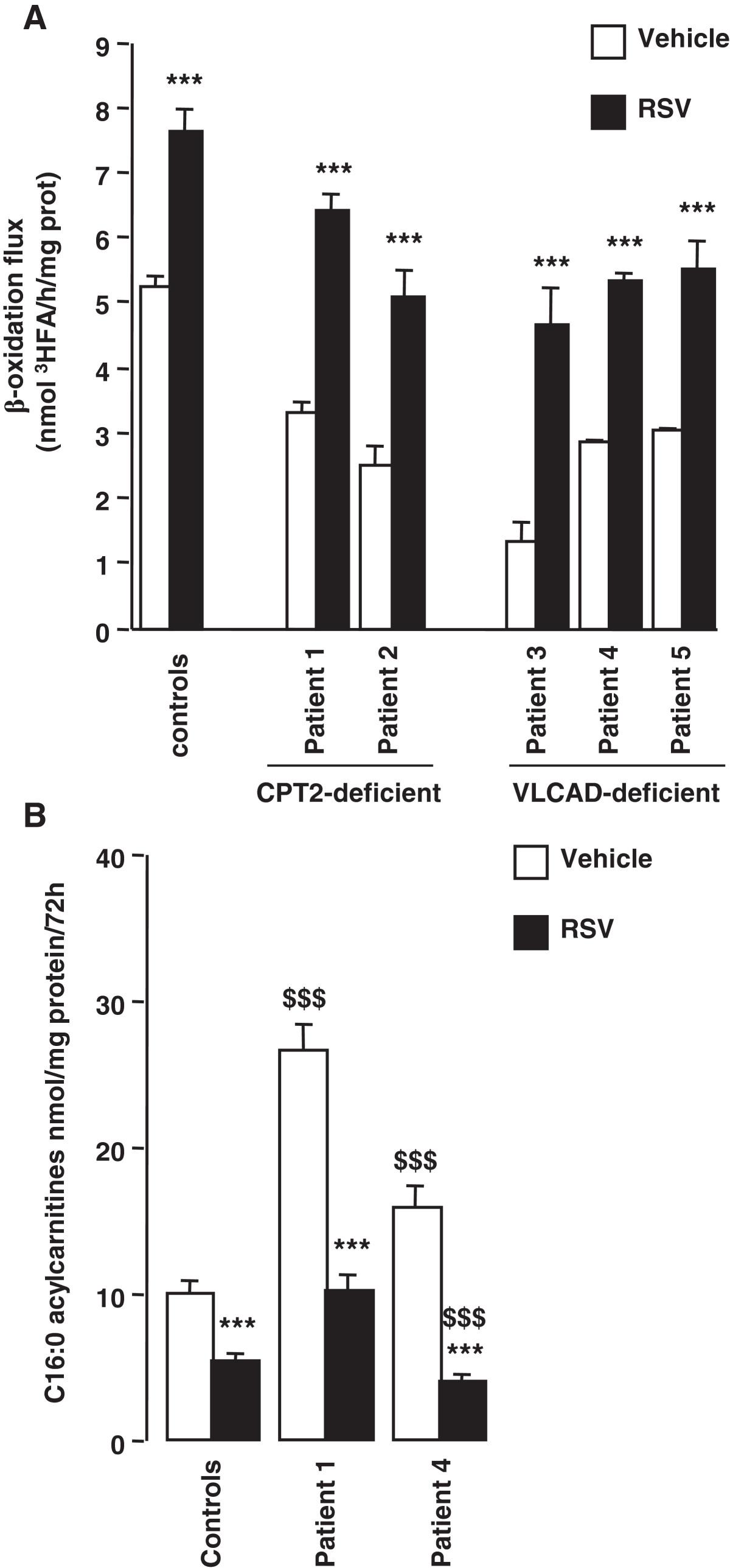 Stilbenes And Resveratrol Metabolites Improve Mitochondrial Fatty