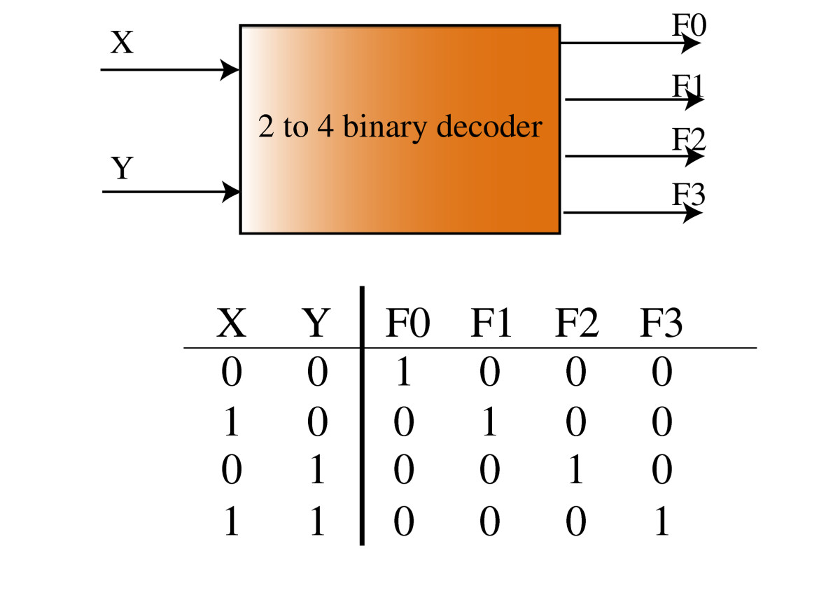 Optcircuit An Optimization Based Method For Computational Design Of 1 8 Decoder Logic Diagram Open Image In New Window