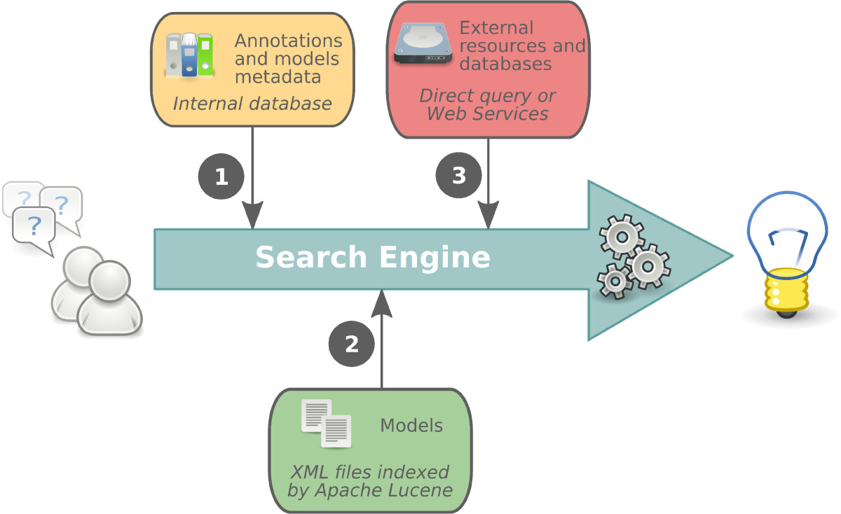 BioModels Database: An enhanced, curated and annotated resource for ...