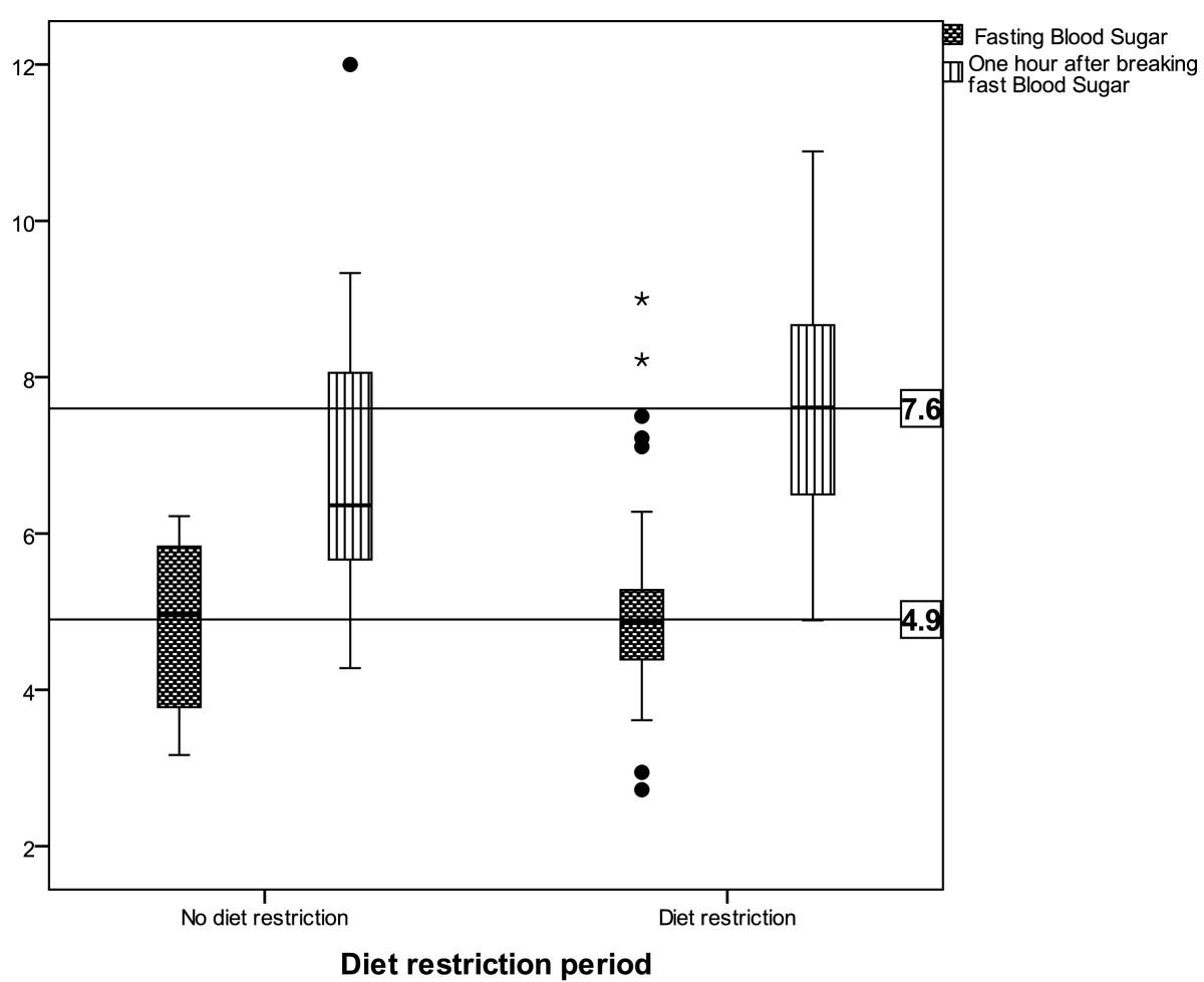 Figure 1. Fasting blood glucose ...