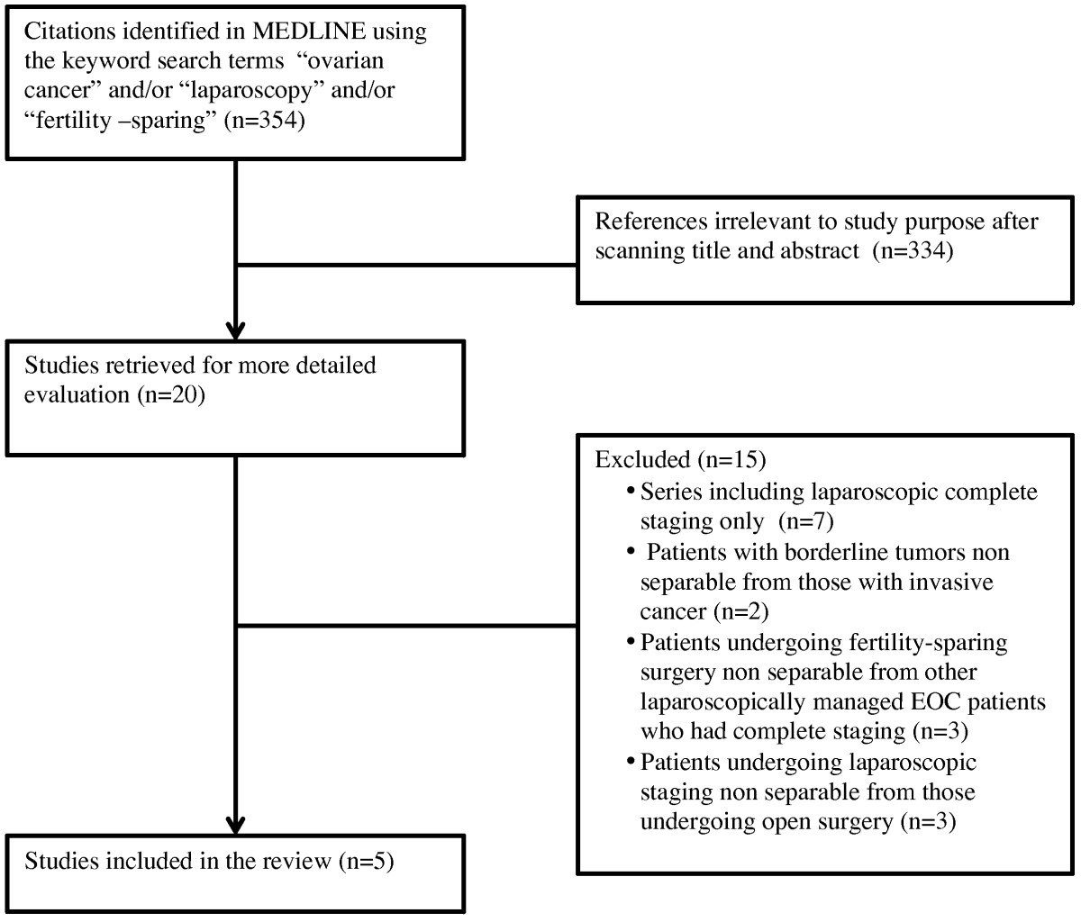 Laparoscopic Fertility Sparing Surgery For Early Stage Ovarian Cancer A Single Centre Case Series And Systematic Literature Review Springerlink