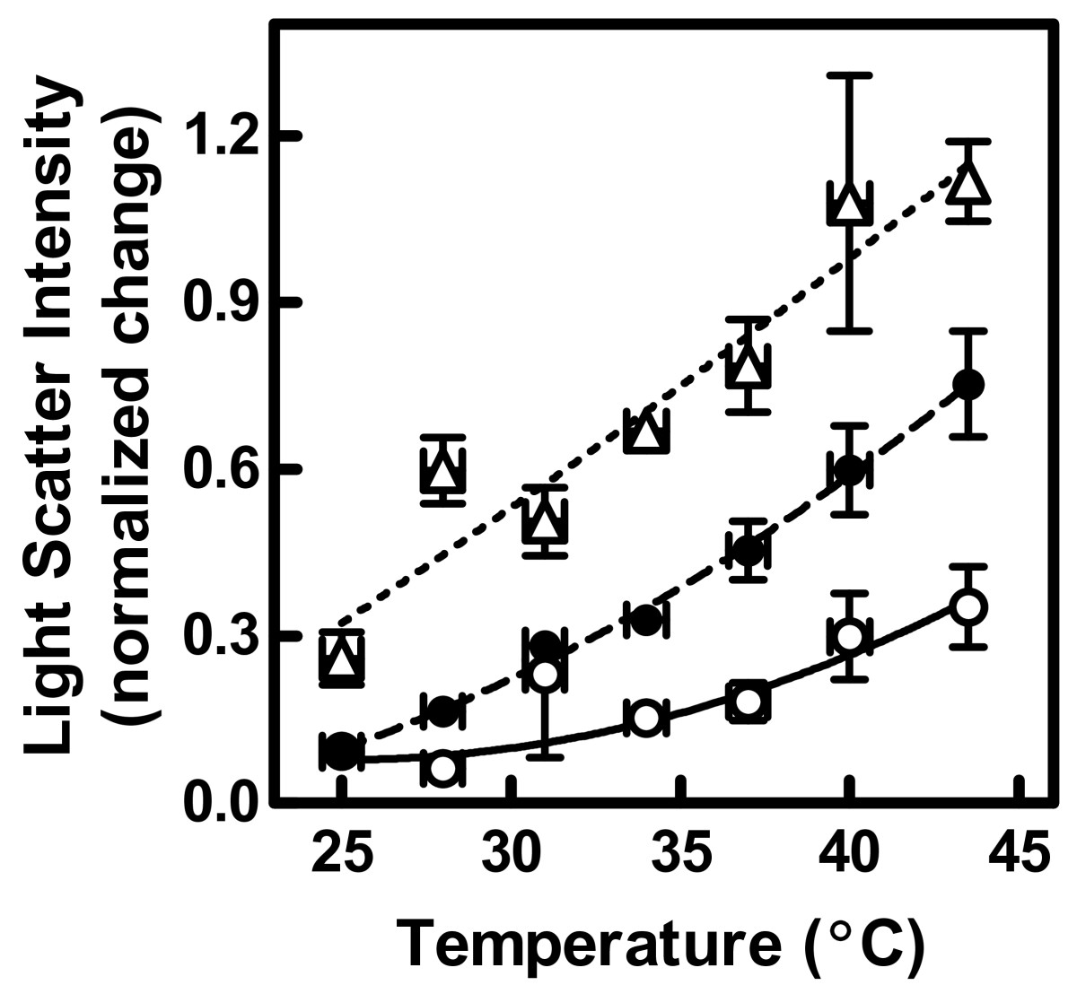 betalain effect of temperature membrane Effect of environmental stress on beetroot cell membranes hypotheses high temperatures should denature (change the shape of) the proteins in the beetroot membranes thus the longer the beetroot is left in the chemical solution, the more cells would be affected, and the more betalain would leak out.