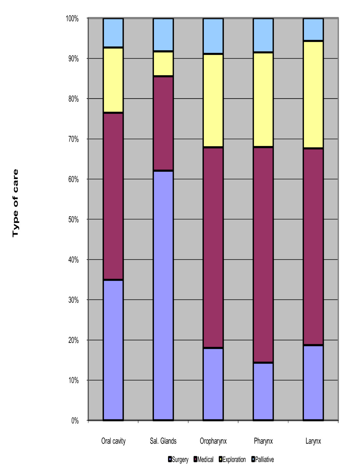 Head and neck cancers in France: an analysis of the hospital