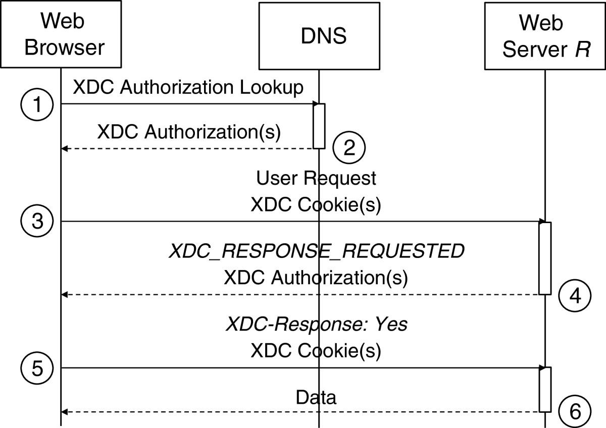 Secure cross-domain cookies for HTTP | SpringerLink
