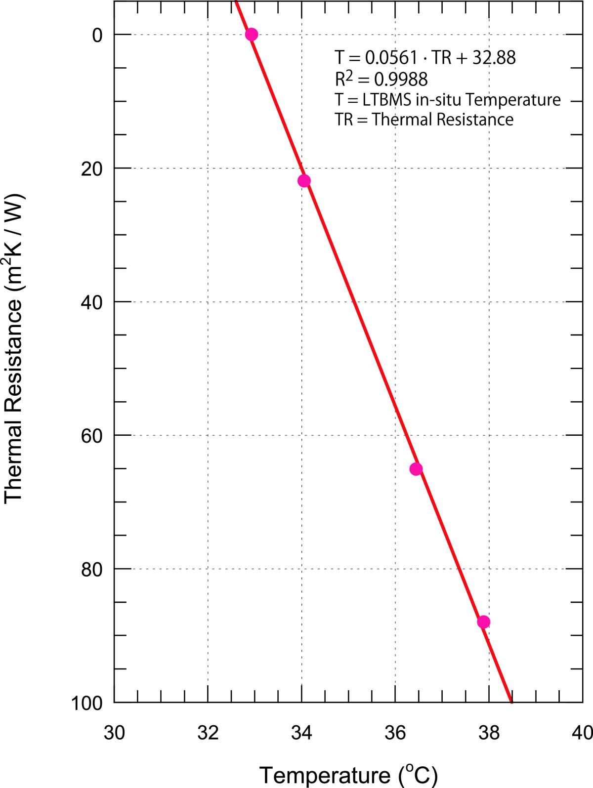 chart shows heat flow - HD1200×1595