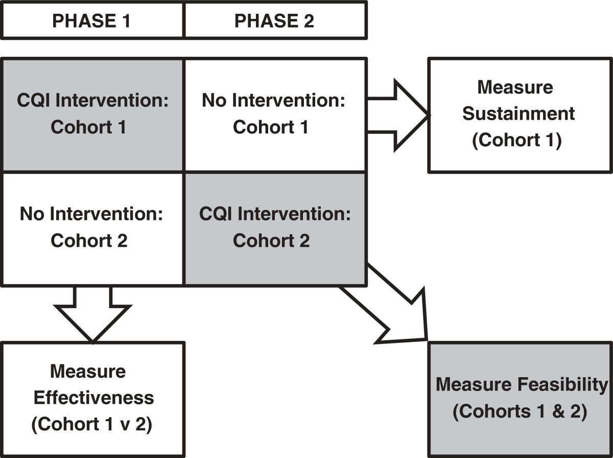 Continuous Quality Improvement Cqi In Addiction Treatment Settings