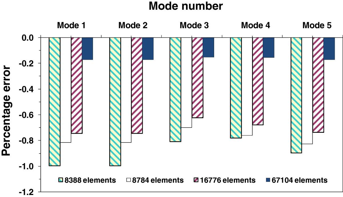 Modeling of shear-wall dominant symmetrical flat-plate