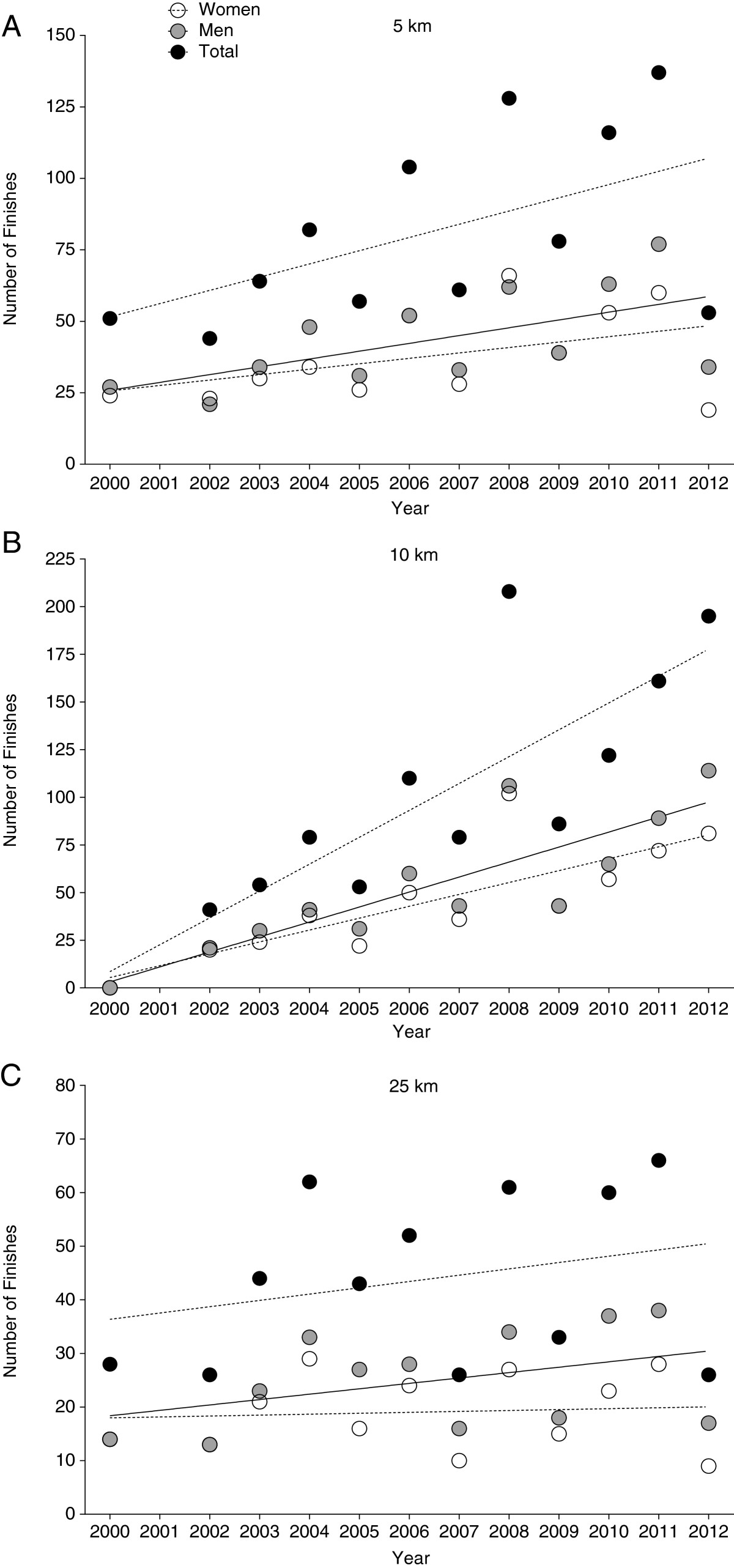 Analysis of swimming performance in FINA World Cup long