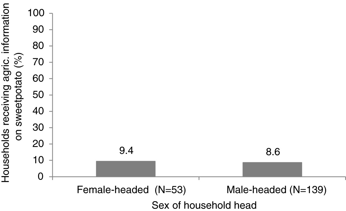 Gender differences in access and use of selected productive