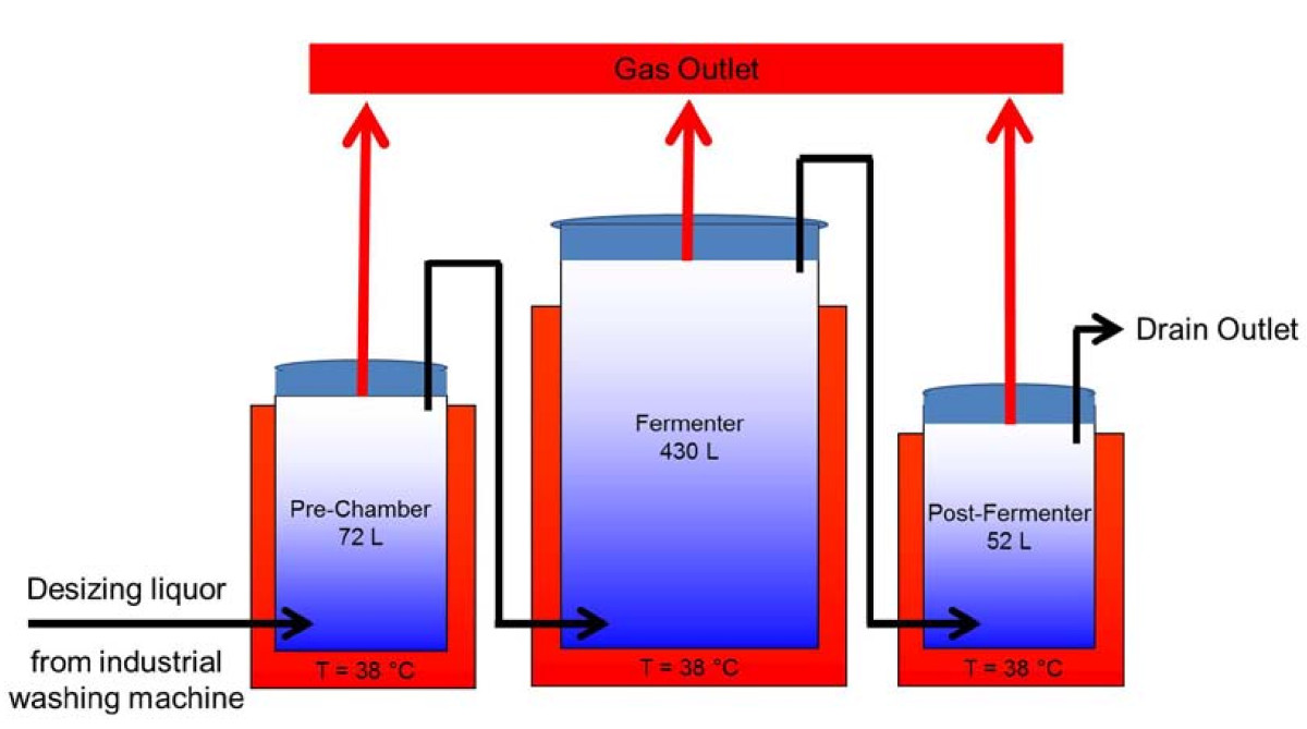 Semi Industrial Production Of Methane From Textile Wastewaters Biogas Plant Diagram Open Image In New Window