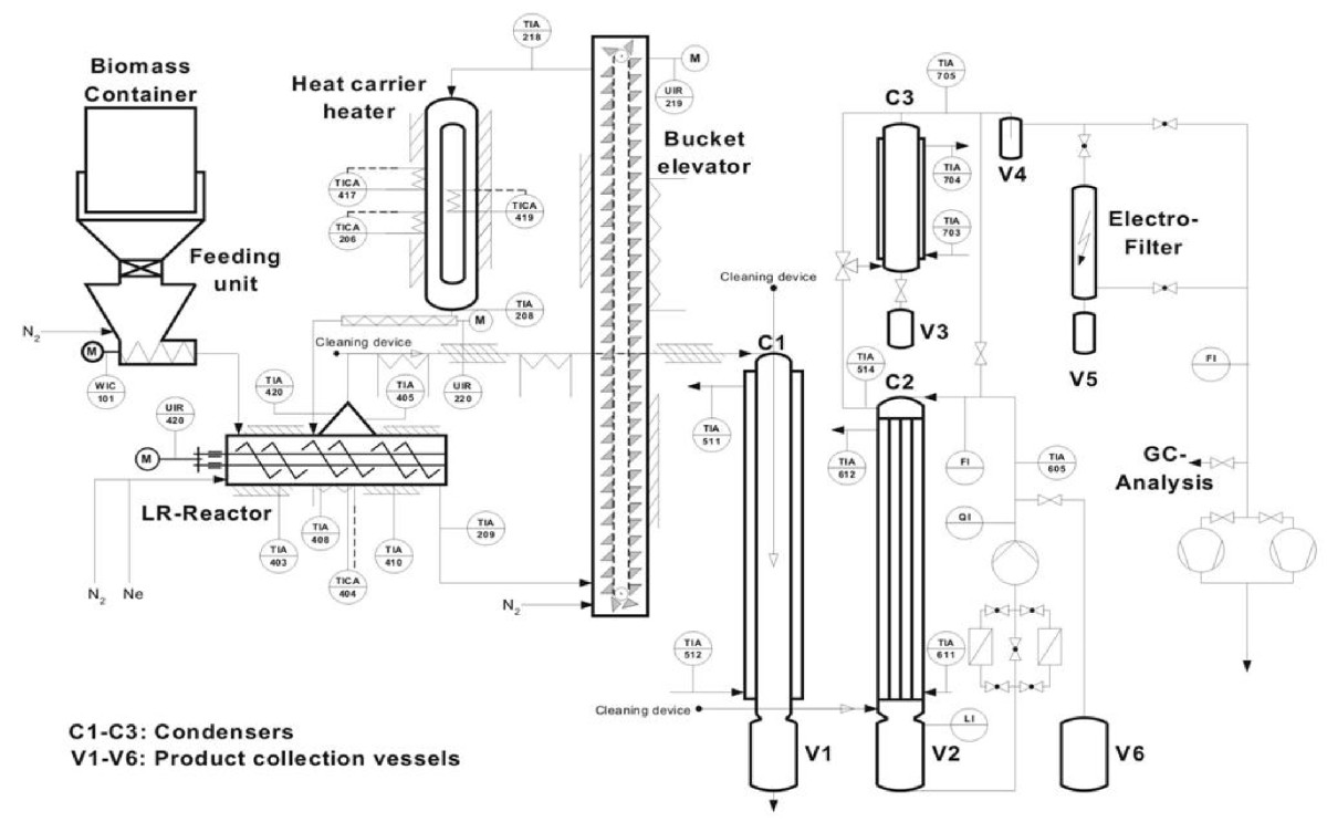 The Bioliq Bioslurry Gasification Process For Production Of Flow Diagram Gtl Plant Open Image In New Window